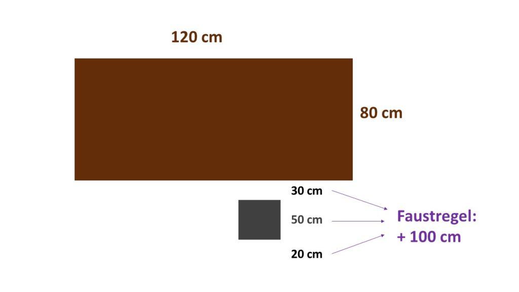 Die Faustregel für das Platzverhältnis von Tisch und Stuhl im Raum.