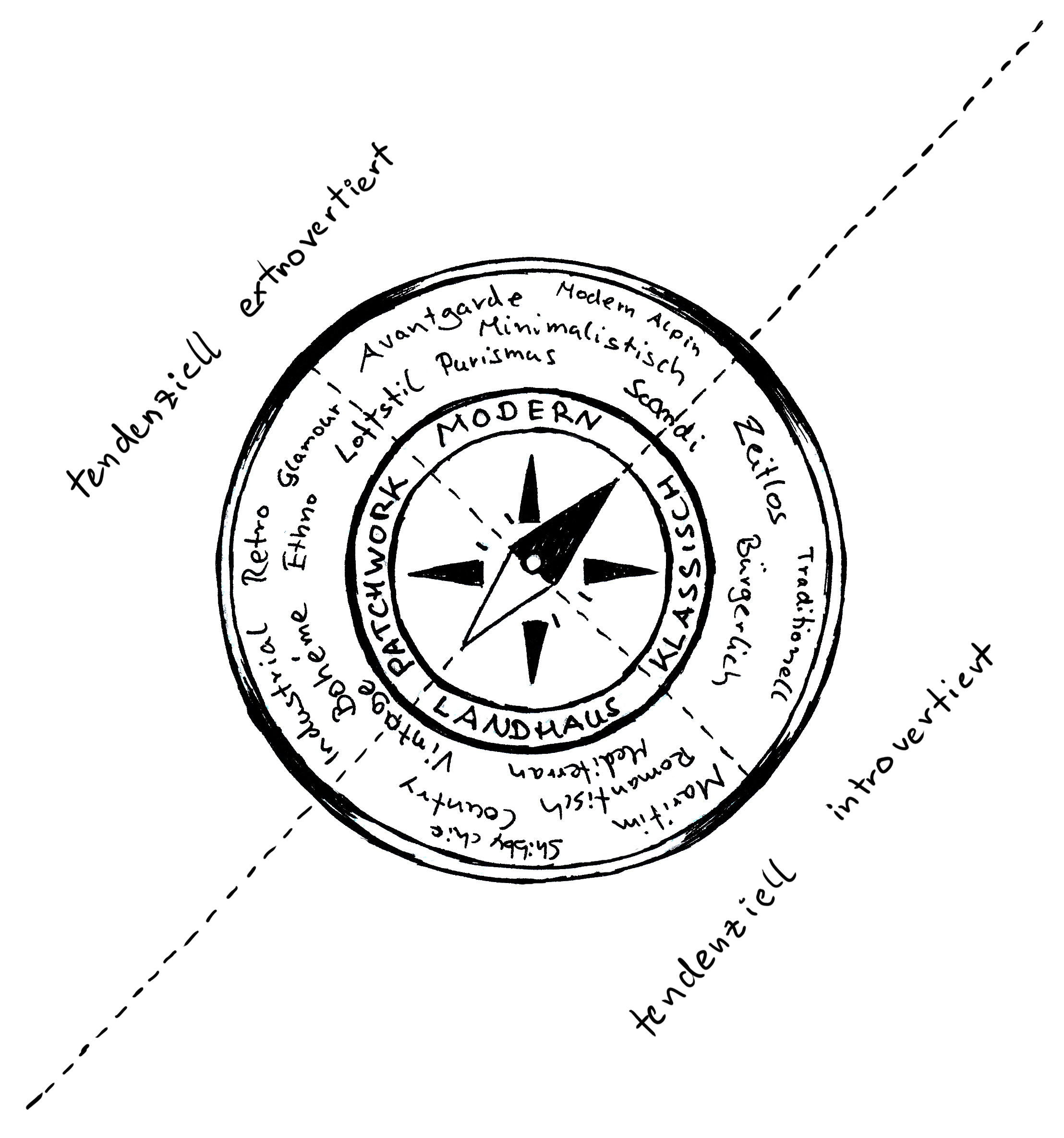 Der Wohnstil-Kompass und die Einordnung der Charakterzüge EXTROVERTIERT und INTROVERTIERT. (Wohnstil-Konzept von Michael T. Wurster, Thomas Wurster, Matthias Wurster und Simon Wurster)