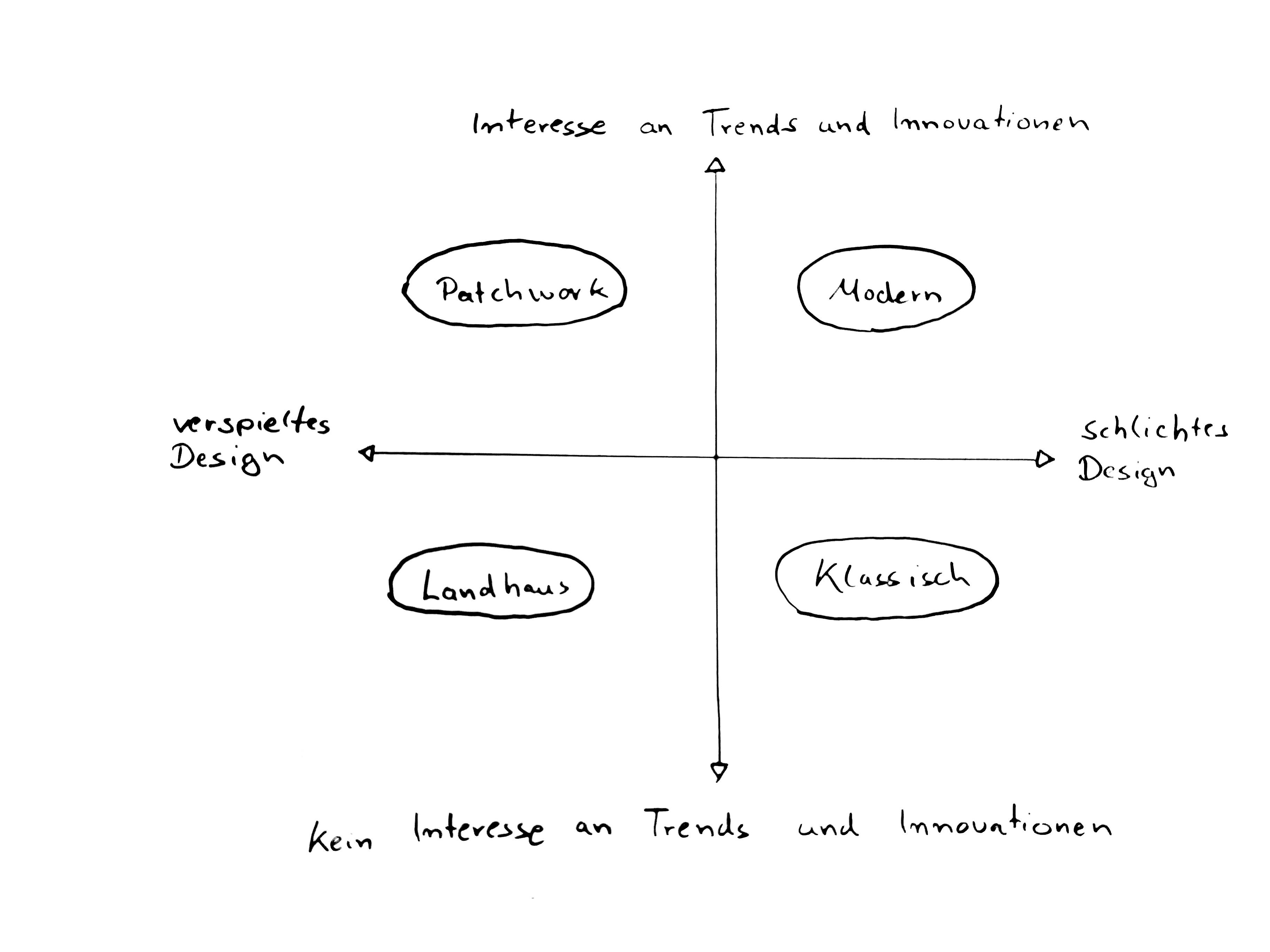Die zwei Pfeile bilden gemeinsam die Achsen für den Wohnstil-Kompass. (Eigene Darstellung der Einrichtungs-Profis Michael T. Wurster, Thomas Wurster, Matthias Wurster und Simon Wurster)
