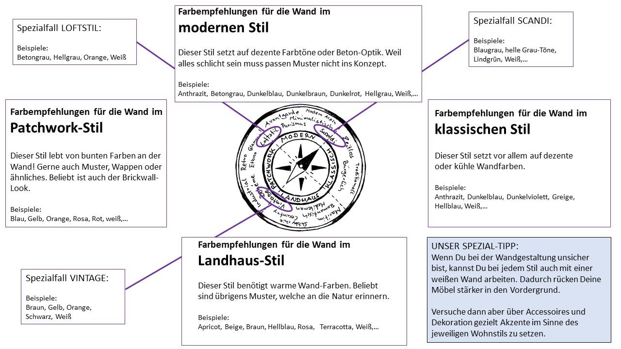 Wohnstil-Kompass ergänzt um Farb-Empfehlungen. (Wohnstil-Konzept von Michael T. Wurster, Thomas Wurster, Matthias Wurster und Simon Wurster)